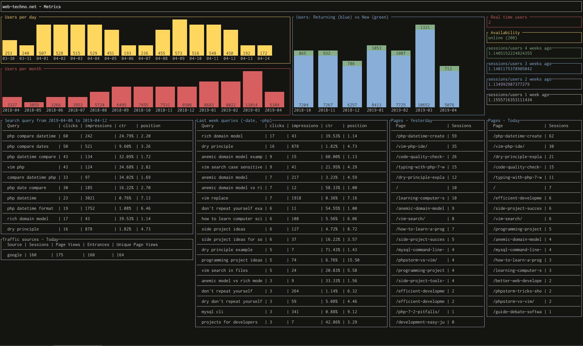 example of real DevDash dashboard